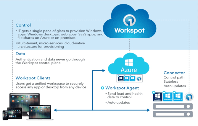 Workspot Control and Data Plane
